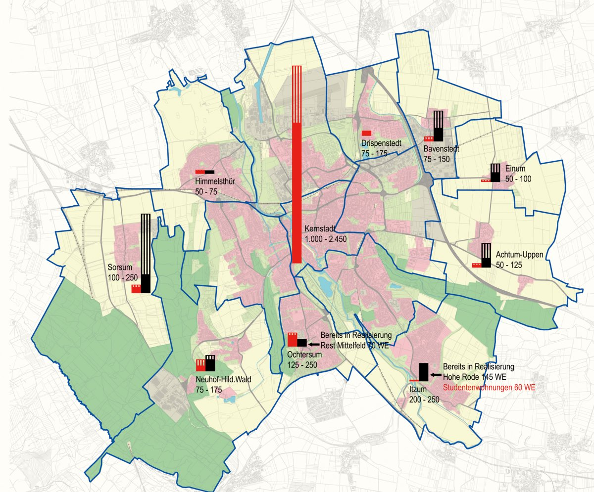 Verteilungsmodell Wohnungsbau