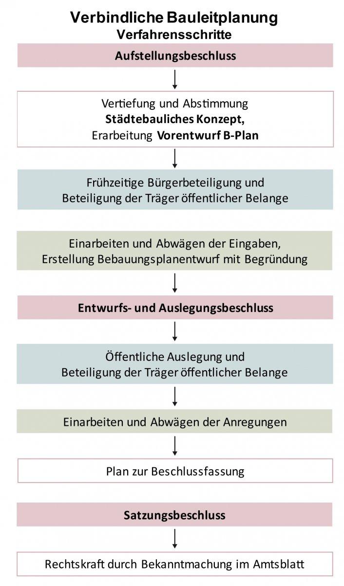 Verfahrensschema verbindliche Bauleitplanung