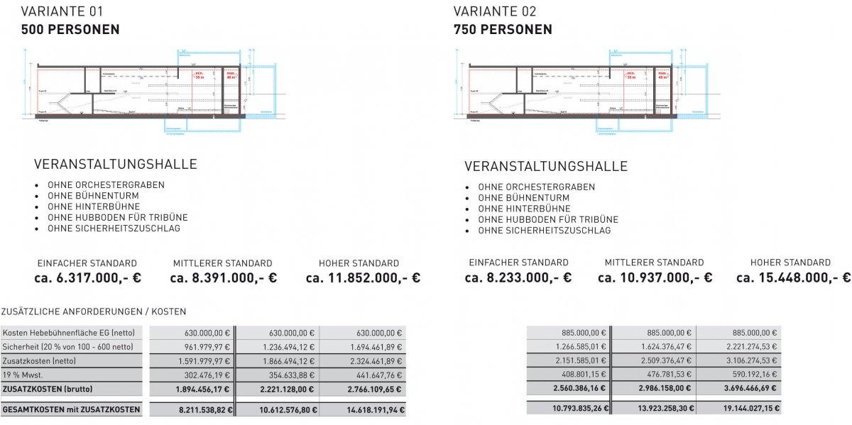 Vergleich Kostenschätzung